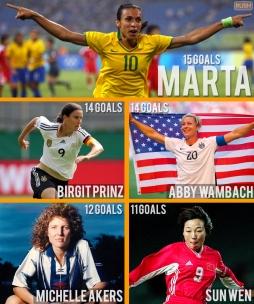 FIFA Women's World Cup Top Goalscorers!